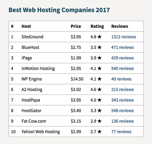 siteground-hosting-reviews2