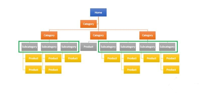 multi-location SEO web design-structure