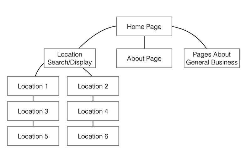 multi-location web design architecture