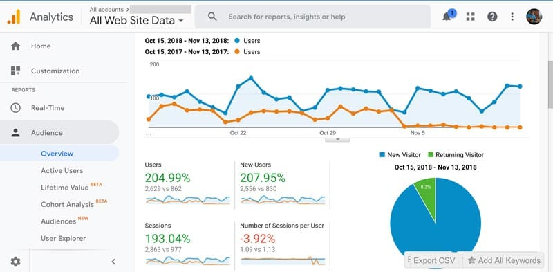 ecommerce seo case study | google-analytics